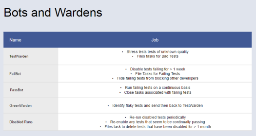 Facebook test bots and wardens
