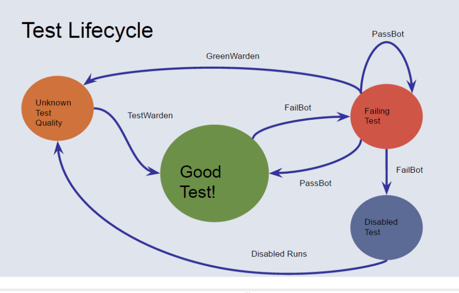 Facebook test lifecycle