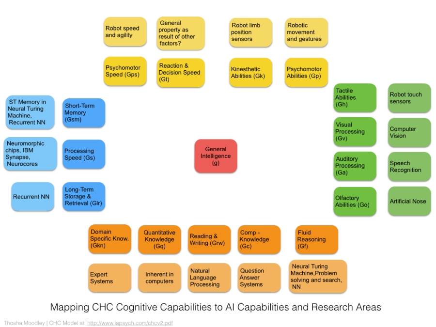 CHC Cognition Capabilities Mapped to AI